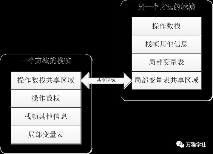 详细解析Java虚拟机的栈帧结构  游戏